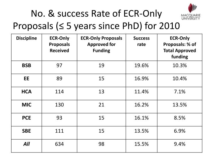 No. & success Rate of ECR-Only