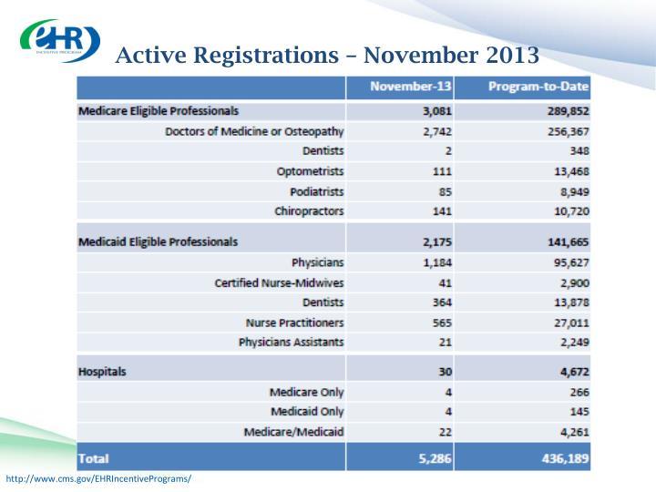 Active Registrations –