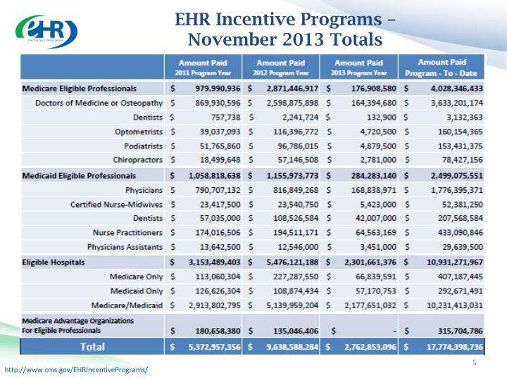 EHR Incentive Programs –