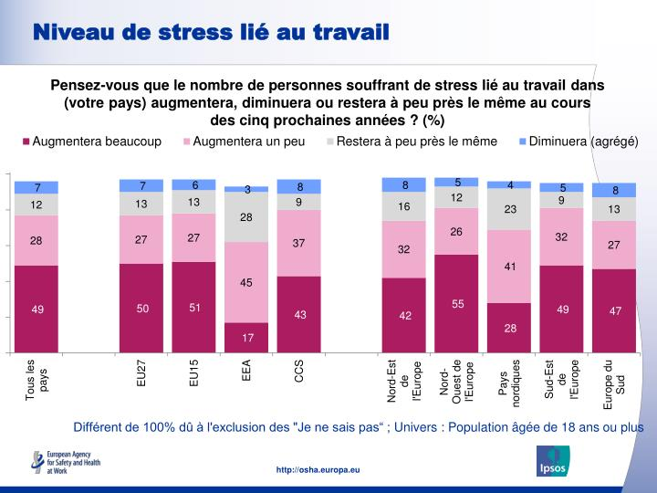 Niveau de stress lié au travail