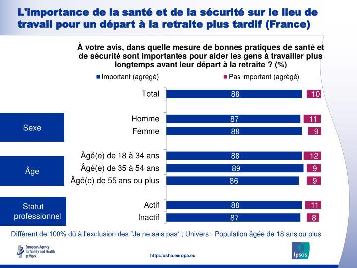 L'importance de la santé et de la sécurité sur le lieu de travail pour un départ à la retraite plus tardif (France)