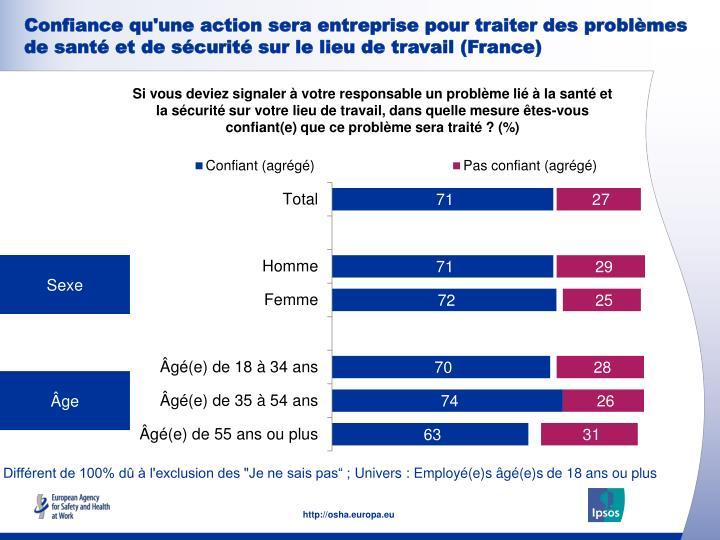 Confiance qu'une action sera entreprise pour traiter des problèmes de santé et de sécurité sur le lieu de travail (France)