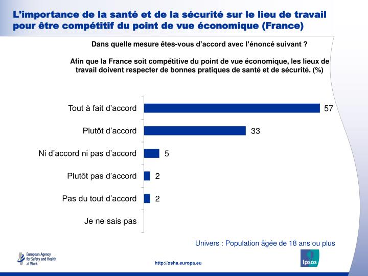 L'importance de la santé et de la sécurité sur le lieu de travail pour être compétitif du point de vue économique (France)