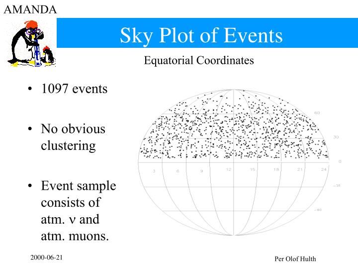 Sky Plot of Events