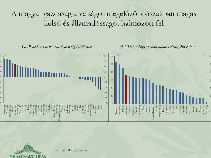 A magyar gazdaság a válságot megelőző időszakban magas külső és államadósságot halmozott fel