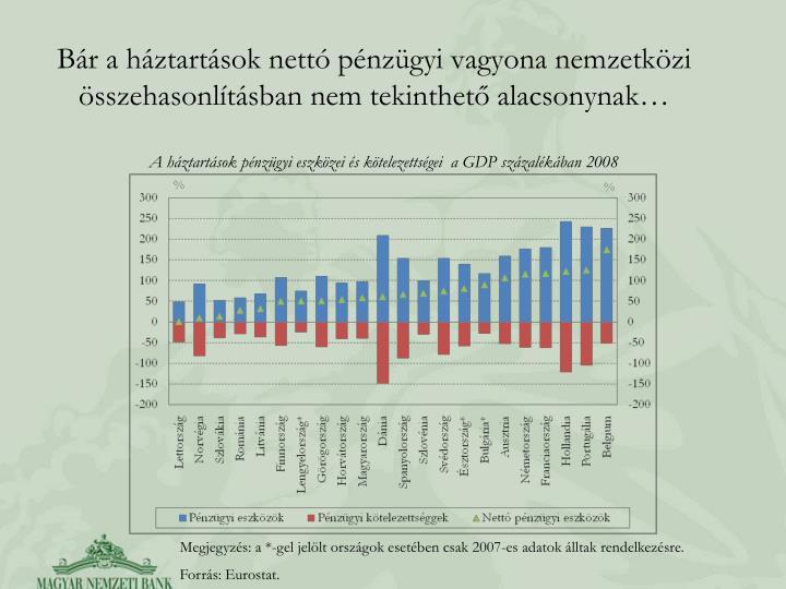 Bár a háztartások nettó pénzügyi vagyona nemzetközi összehasonlításban nem tekinthető alacsonynak…