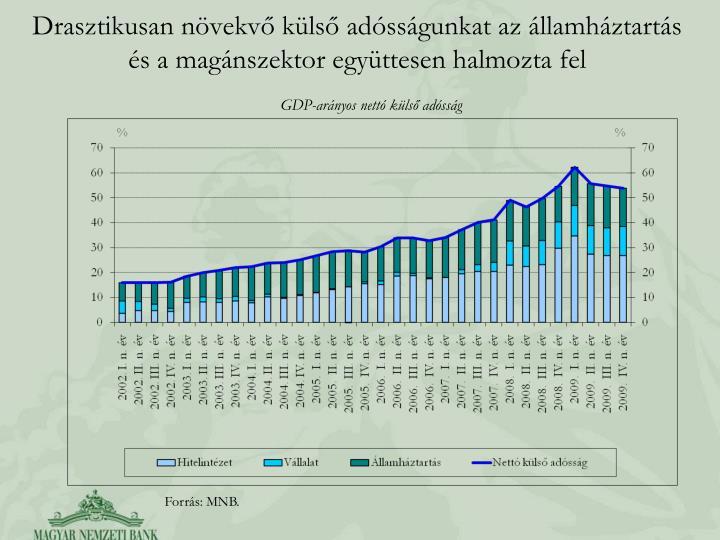 Drasztikusan növekvő külső adósságunkat az államháztartás és a magánszektor együttesen halmozta fel
