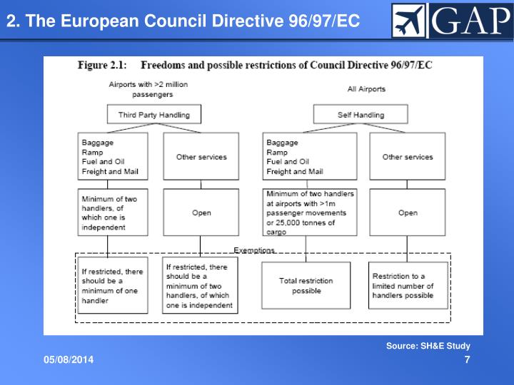 2. The European Council Directive 96/97/EC
