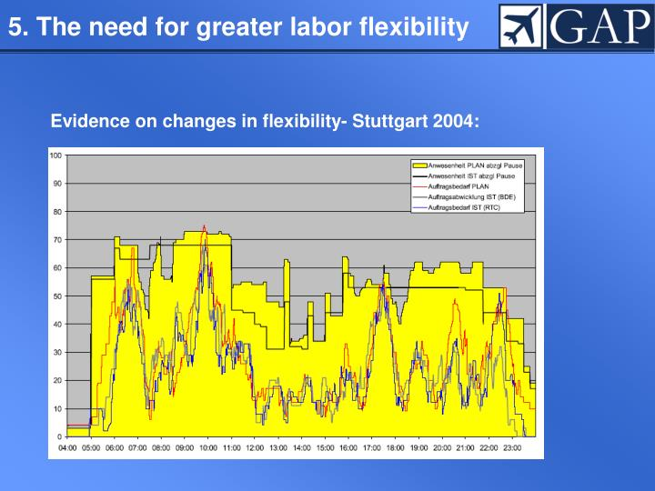 5. The need for greater labor flexibility