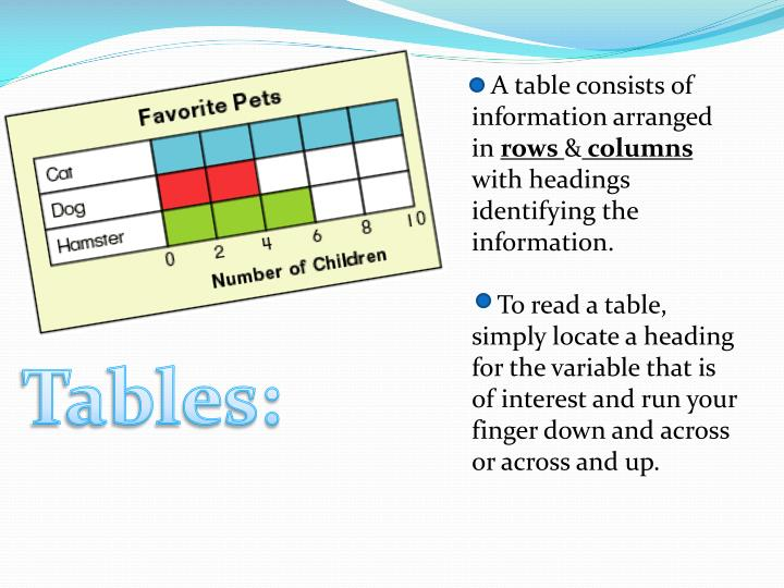 A table consists of information arranged in