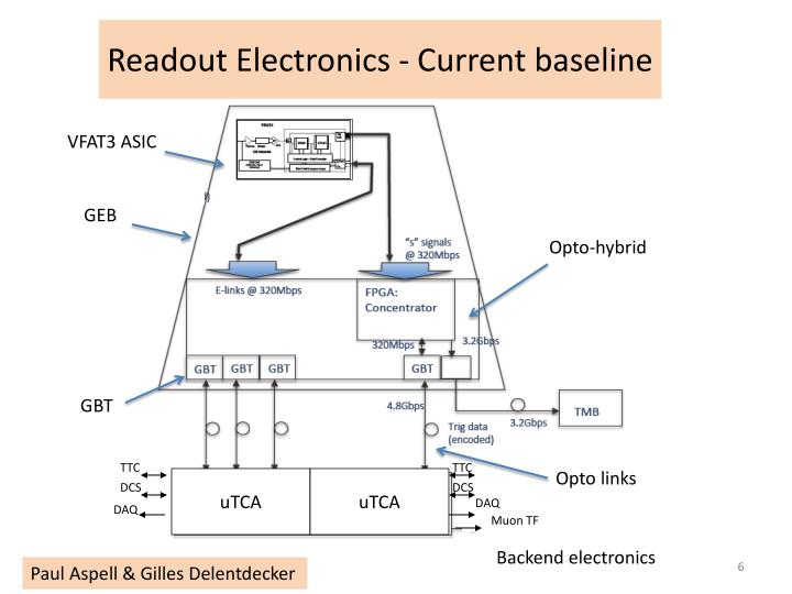 Readout Electronics - Current baseline