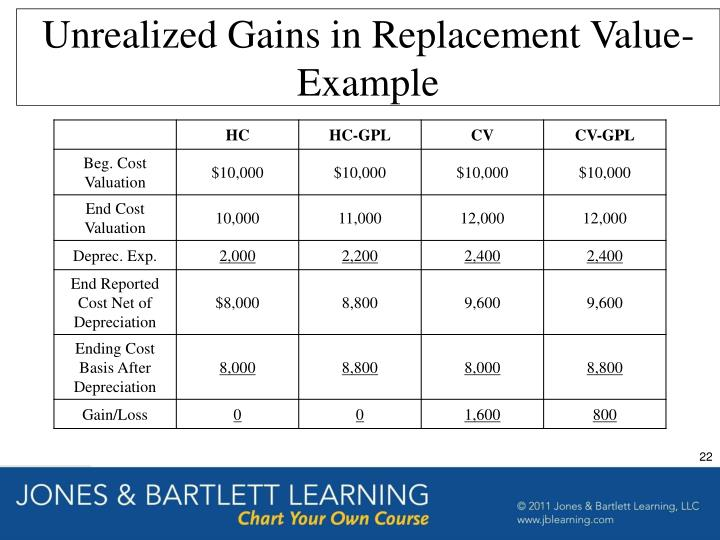 Unrealized Gains in Replacement Value-Example