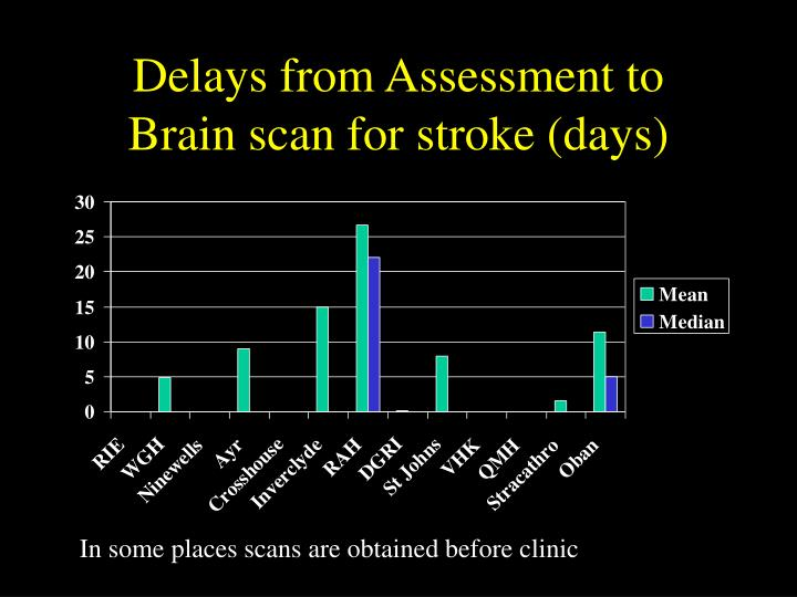 Delays from Assessment to