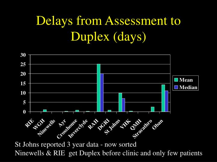 Delays from Assessment to Duplex (days)
