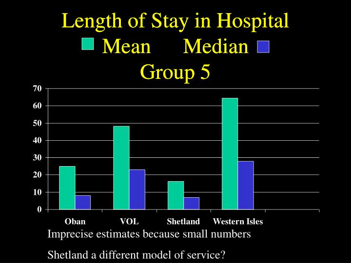 Length of Stay in Hospital