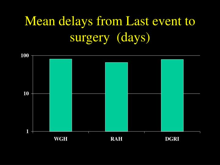 Mean delays from Last event to surgery  (days)
