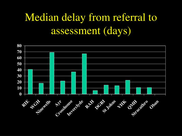 Median delay from referral to assessment (days)