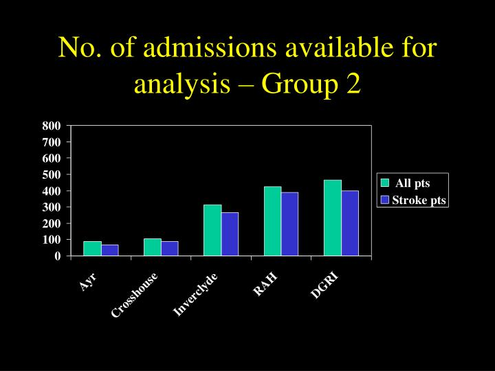 No. of admissions available for analysis – Group 2