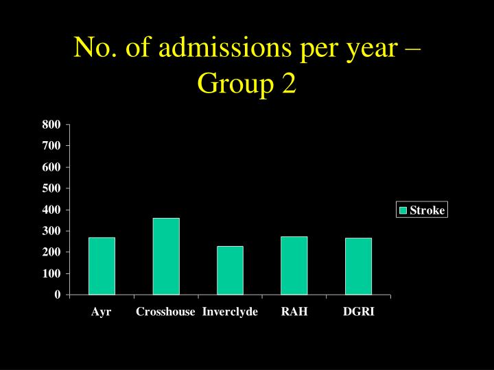 No. of admissions per year – Group 2