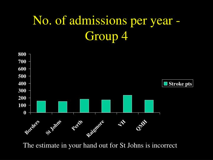 No. of admissions per year -