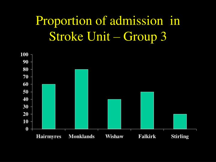 Proportion of admission  in Stroke Unit – Group 3