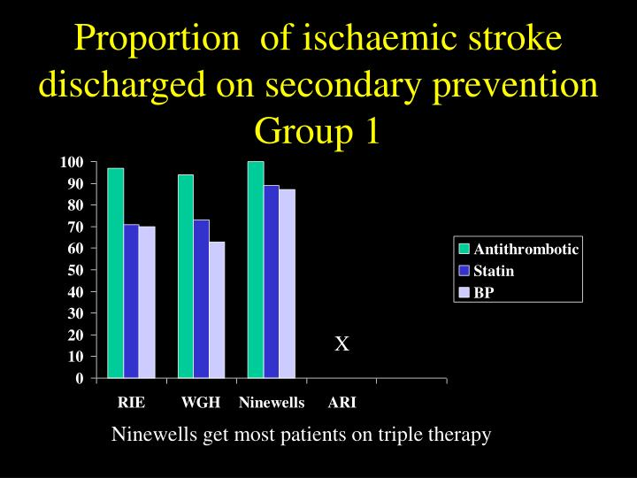 Proportion  of ischaemic stroke discharged on secondary prevention