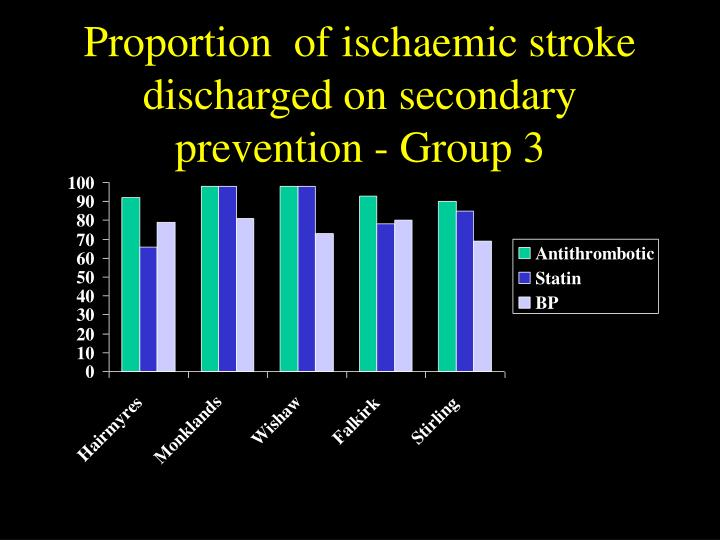 Proportion  of ischaemic stroke discharged on secondary prevention - Group 3