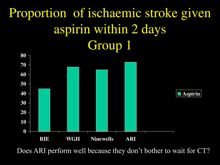 Proportion  of ischaemic stroke given aspirin within 2 days