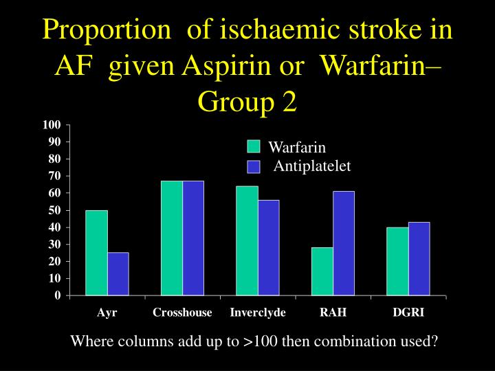 Proportion  of ischaemic stroke in AF  given Aspirin or  Warfarin– Group 2