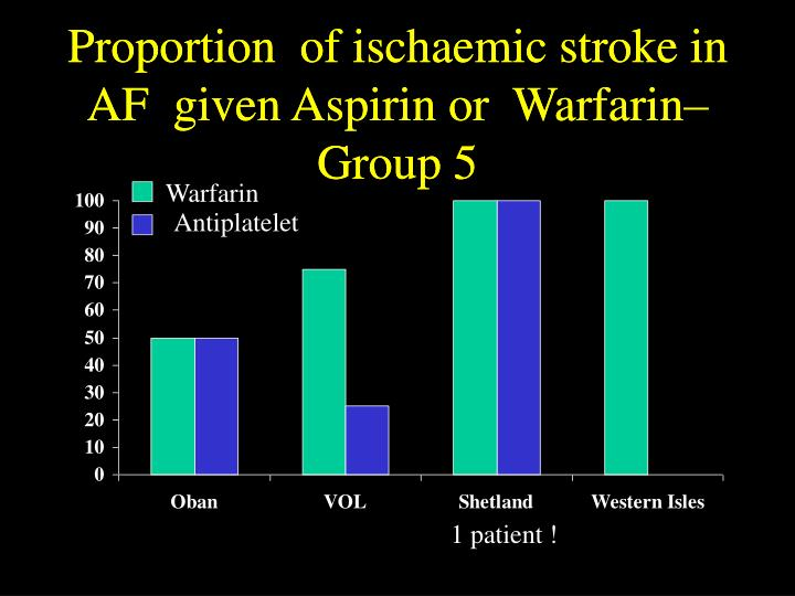 Proportion  of ischaemic stroke in AF  given Aspirin or  Warfarin– Group 5