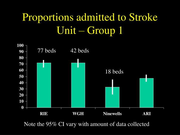 Proportions admitted to Stroke Unit – Group 1