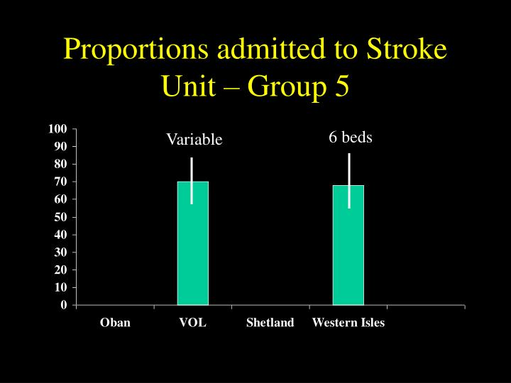 Proportions admitted to Stroke Unit – Group 5