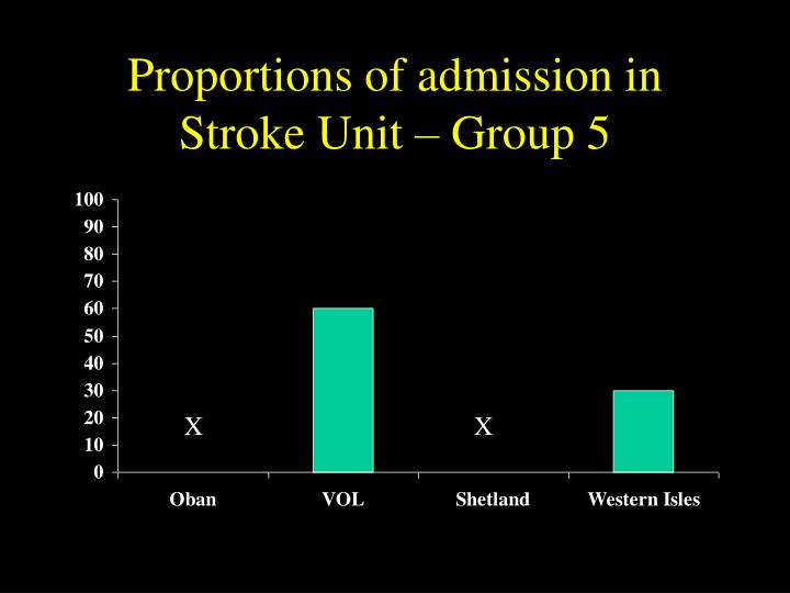 Proportions of admission in Stroke Unit – Group 5