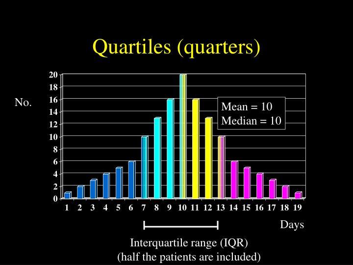 Quartiles (quarters)