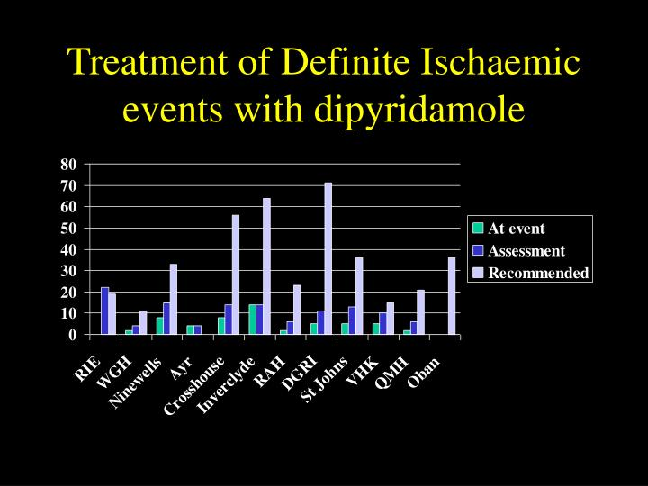 Treatment of Definite Ischaemic events with dipyridamole