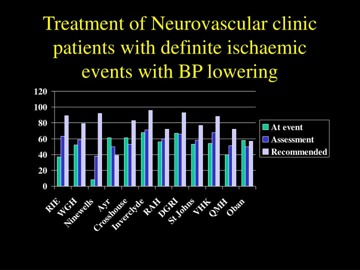 Treatment of Neurovascular clinic patients with definite ischaemic events with BP lowering