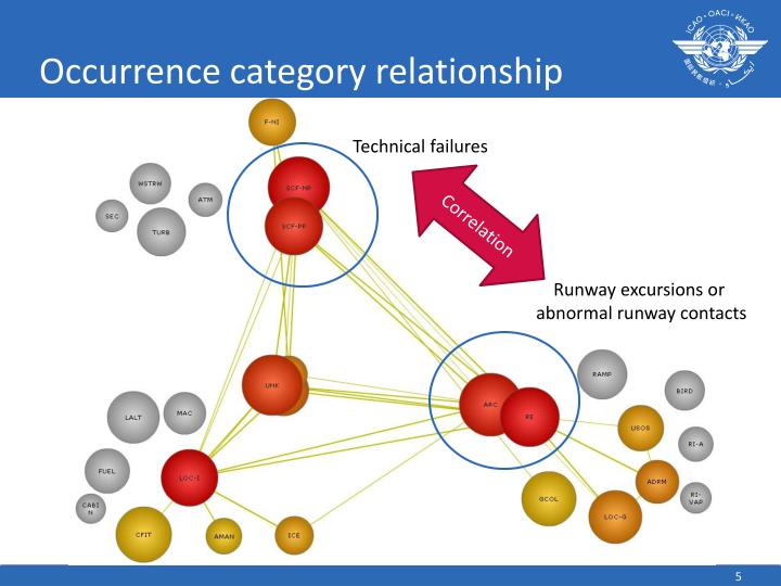 Occurrence category relationship