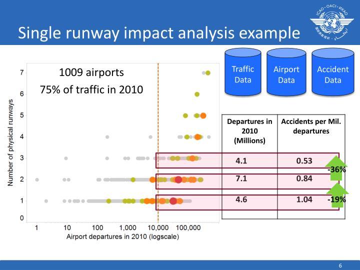 Single runway impact analysis example
