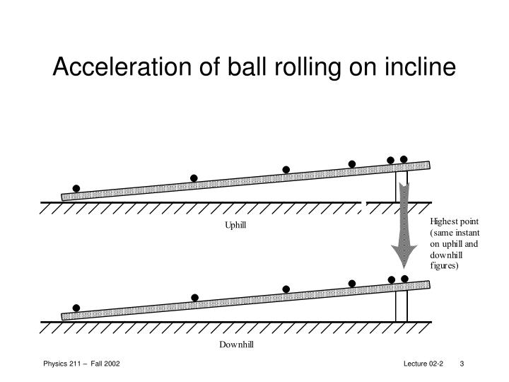 Acceleration of ball rolling on incline