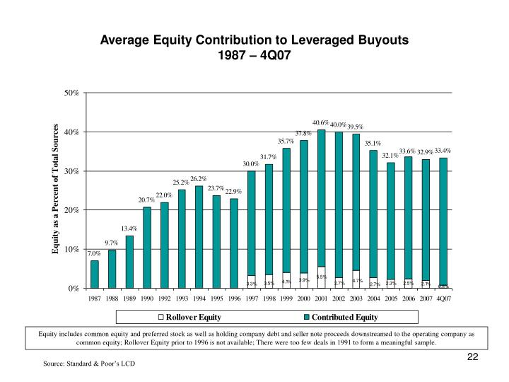 Average Equity Contribution to Leveraged Buyouts