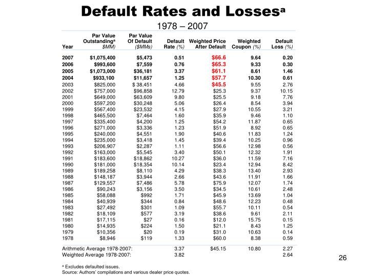 Default Rates and Losses