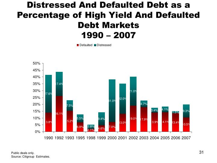 Distressed And Defaulted Debt as a Percentage of High Yield And Defaulted Debt Markets