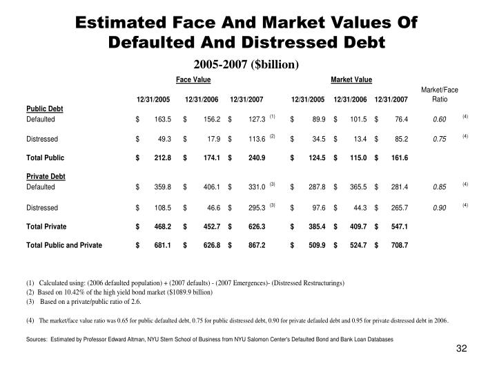 Estimated Face And Market Values Of