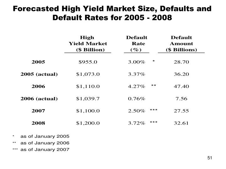Forecasted High Yield Market Size, Defaults and Default Rates for 2005 - 2008