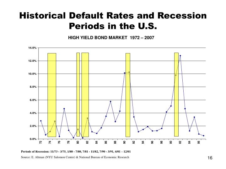 Historical Default Rates and Recession Periods in the U.S.