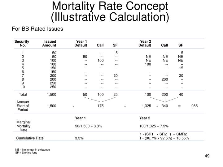 Mortality Rate Concept