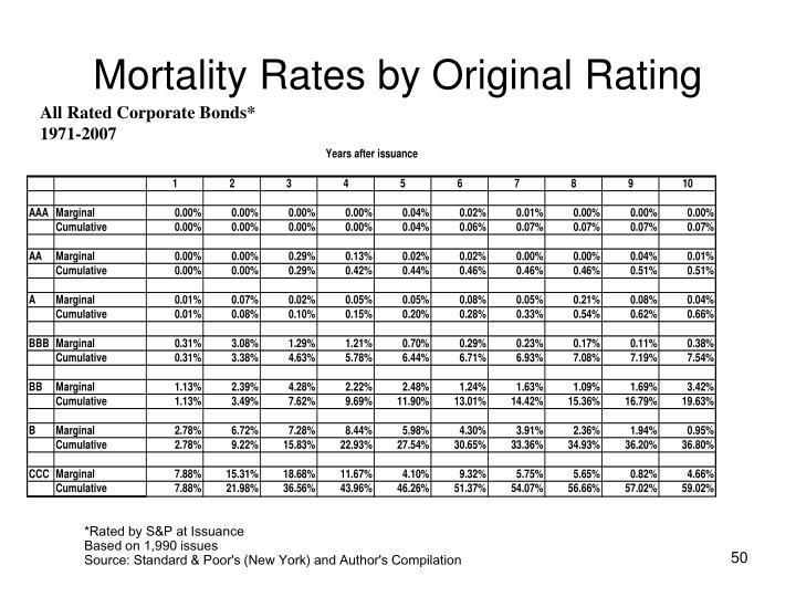 Mortality Rates by Original Rating