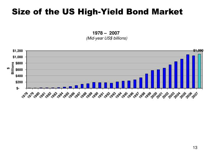 Size of the US High-Yield Bond Market
