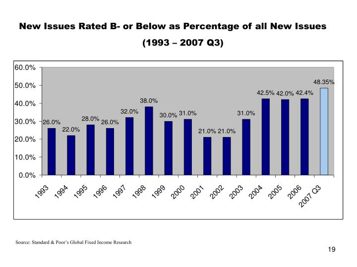 New Issues Rated B- or Below as Percentage of all New Issues