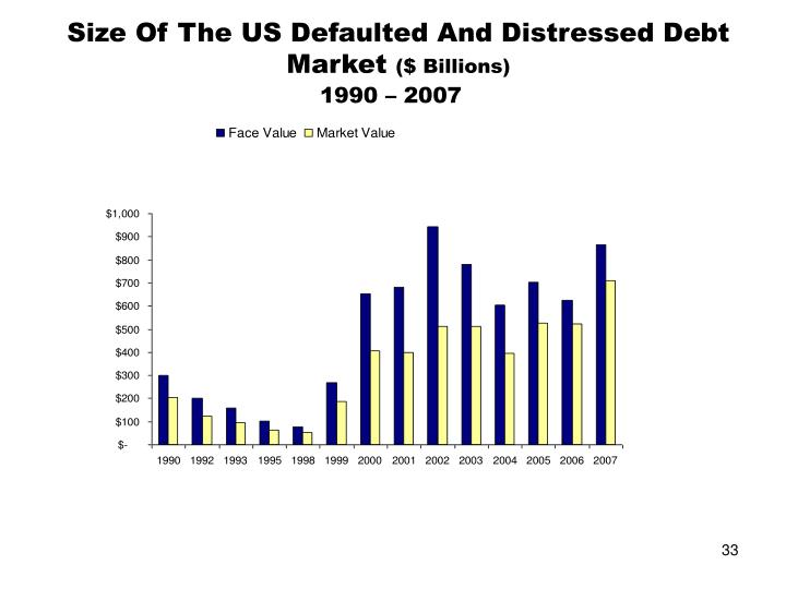 Size Of The US Defaulted And Distressed Debt Market
